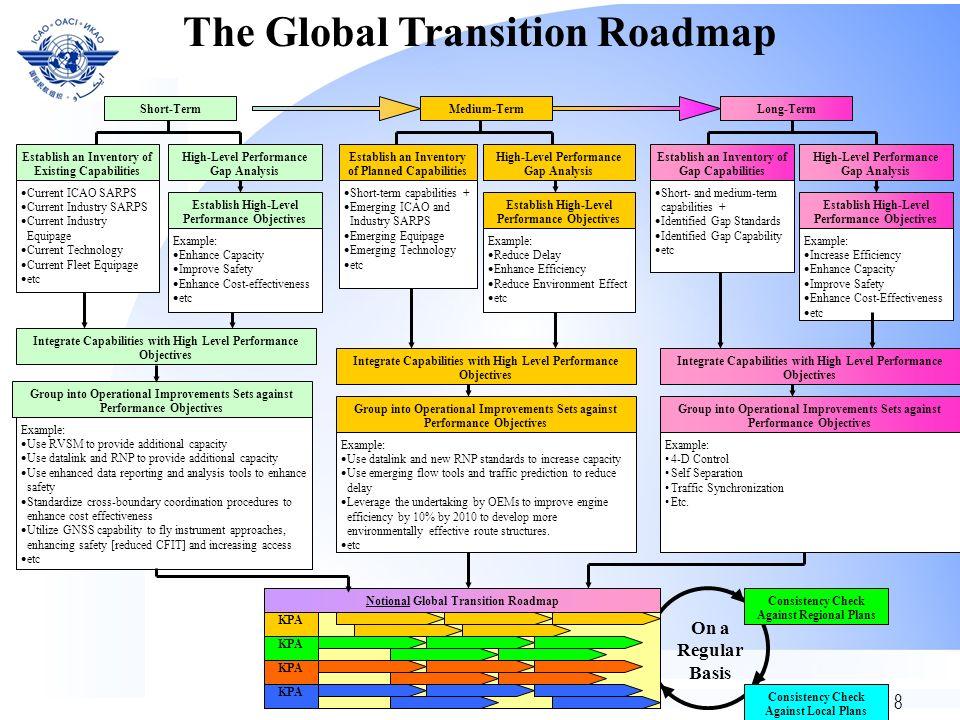 8 KPA Notional Global Transition Roadmap Short-Term The Global Transition Roadmap Medium-TermLong-Term Establish an Inventory of Existing Capabilities