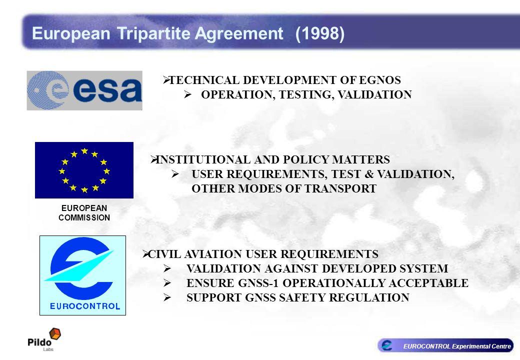EUROCONTROL Experimental Centre European Tripartite Agreement (1998) CIVIL AVIATION USER REQUIREMENTS VALIDATION AGAINST DEVELOPED SYSTEM ENSURE GNSS-