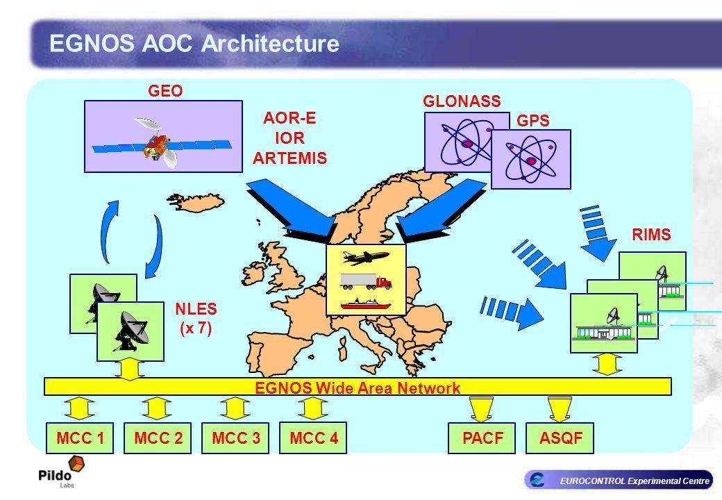 EUROCONTROL Experimental Centre GPS GLONASS GEO NLES (x 7) RIMS EGNOS Wide Area Network AOR-E IOR ARTEMIS MCC 1MCC 2MCC 3 MCC 4 PACFASQF EGNOS AOC Arc