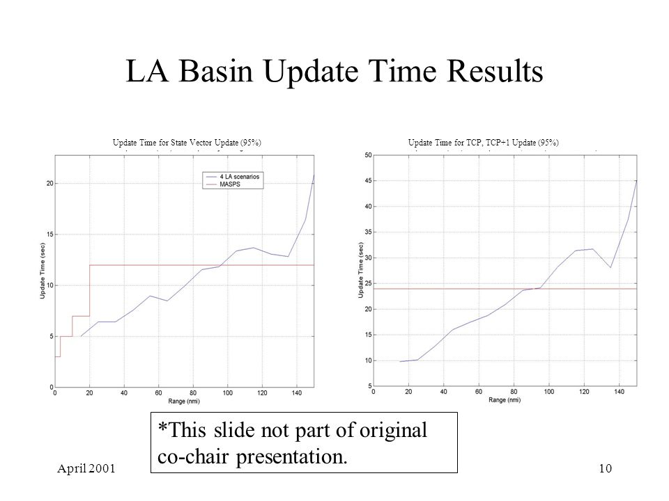 April 200110 LA Basin Update Time Results Update Time for State Vector Update (95%)Update Time for TCP, TCP+1 Update (95%) *This slide not part of original co-chair presentation.