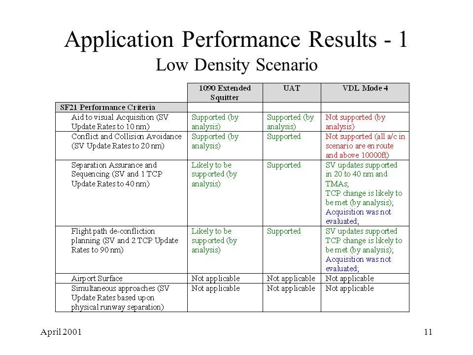 April 200111 Application Performance Results - 1 Low Density Scenario