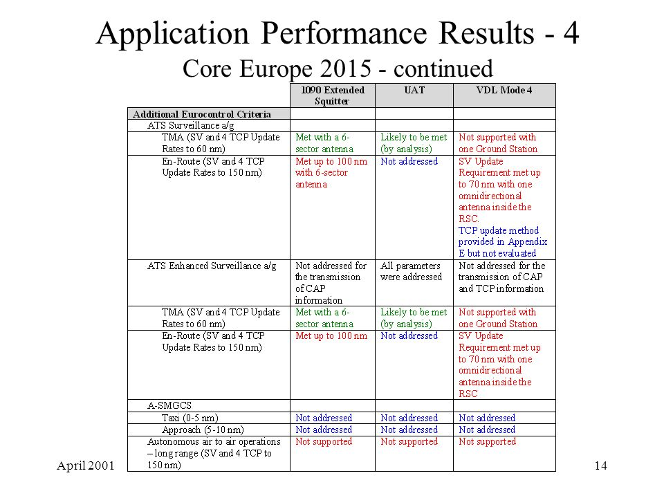 April 200114 Application Performance Results - 4 Core Europe 2015 - continued