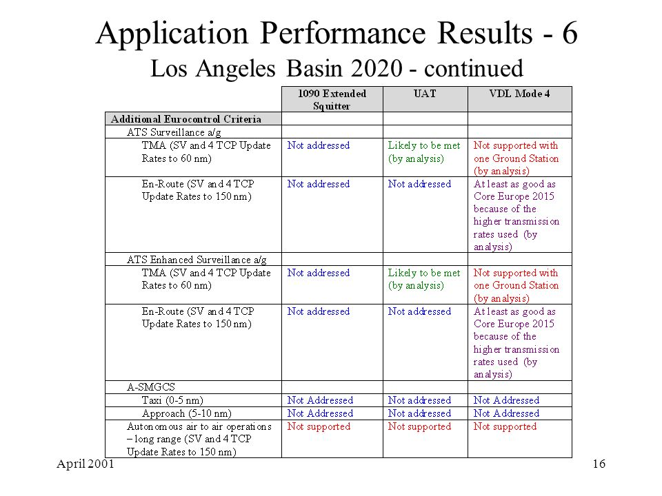 April 200116 Application Performance Results - 6 Los Angeles Basin 2020 - continued