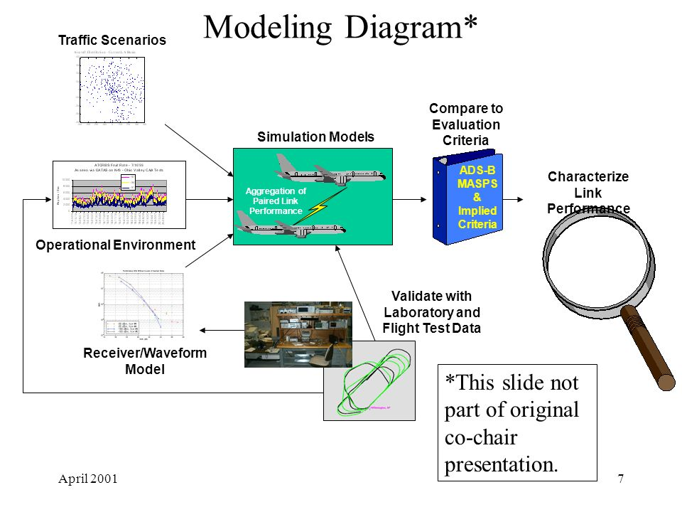 April 20017 Modeling Diagram* Validate with Laboratory and Flight Test Data Simulation Models Receiver/Waveform Model Compare to Evaluation Criteria Characterize Link Performance ADS-B MASPS & Implied Criteria Traffic Scenarios Operational Environment Aggregation of Paired Link Performance *This slide not part of original co-chair presentation.