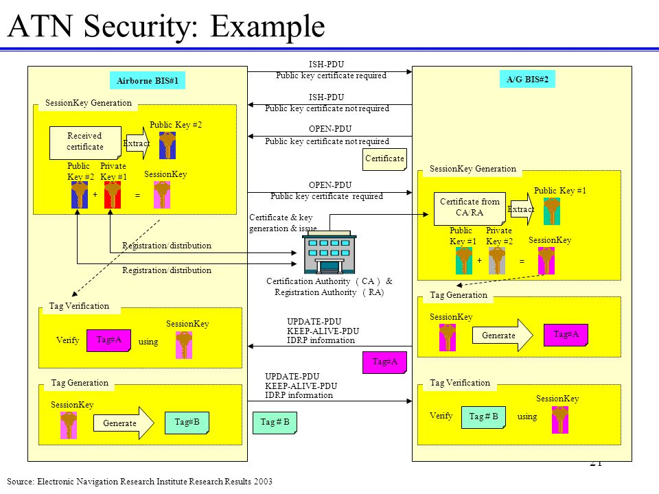 21 ATN Security: Example ISH-PDU Public key certificate required ISH-PDU Public key certificate not required OPEN-PDU Airborne BIS#1 A/G BIS#2 SessionKey Generation Received certificate Extract Public Key #2 Private Key #1 SessionKey OPEN-PDU Public key certificate required Certificate SessionKey Generation Certificate from CA/RA Extract Public Key #1 SessionKey Tag Generation Generate SessionKey UPDATE-PDU KEEP-ALIVE-PDU IDRP information Tag#A Tag Verification SessionKey Tag Verification SessionKey Tag B Tag Generation Generate SessionKey Certification Authority CA & Registration Authority RA) Certificate & key generation & issue Registration/distribution Public Key #2 Public Key #1 Private Key #2 Tag#A Tag B UPDATE-PDU KEEP-ALIVE-PDU IDRP information Tag#B Tag#A using Source: Electronic Navigation Research Institute Research Results 2003 Registration/distribution Verify using