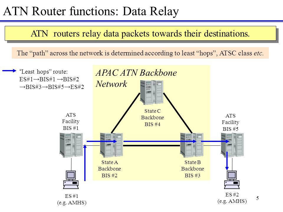 5 ATN Router functions: Data Relay ES #2 (e.g.