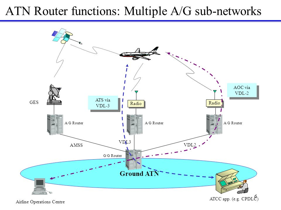 6 ATN Router functions: Multiple A/G sub-networks Airline Operations Centre Ground ATN VDL3 GES AMSS Radio A/G Router G/G Router ATCC app.