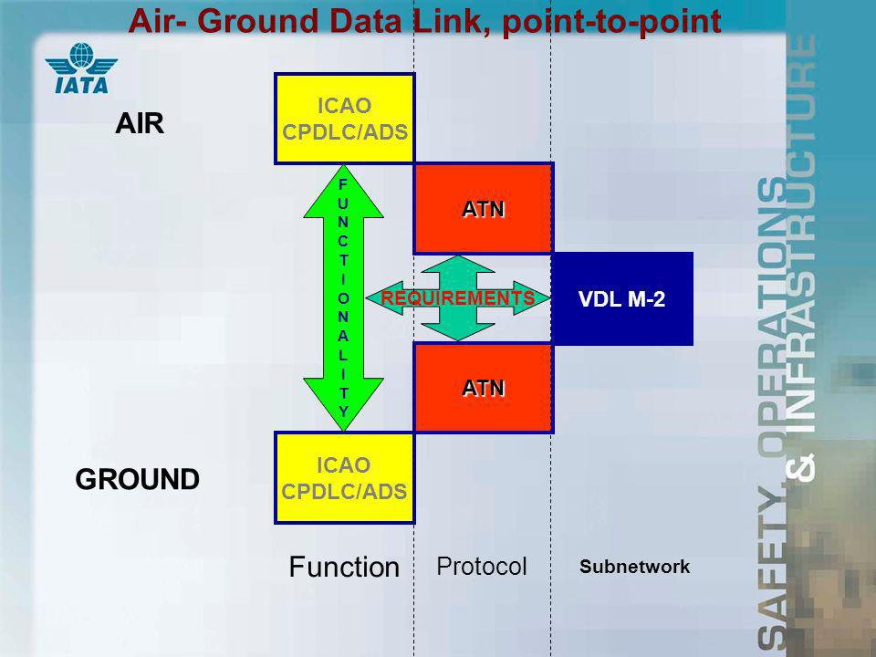 ICAO CPDLC/ADS ATN VDL M-2 ATN ICAO CPDLC/ADS FUNCTIONALITYFUNCTIONALITY AIR GROUND Function Subnetwork Protocol REQUIREMENTS Air- Ground Data Link, point-to-point