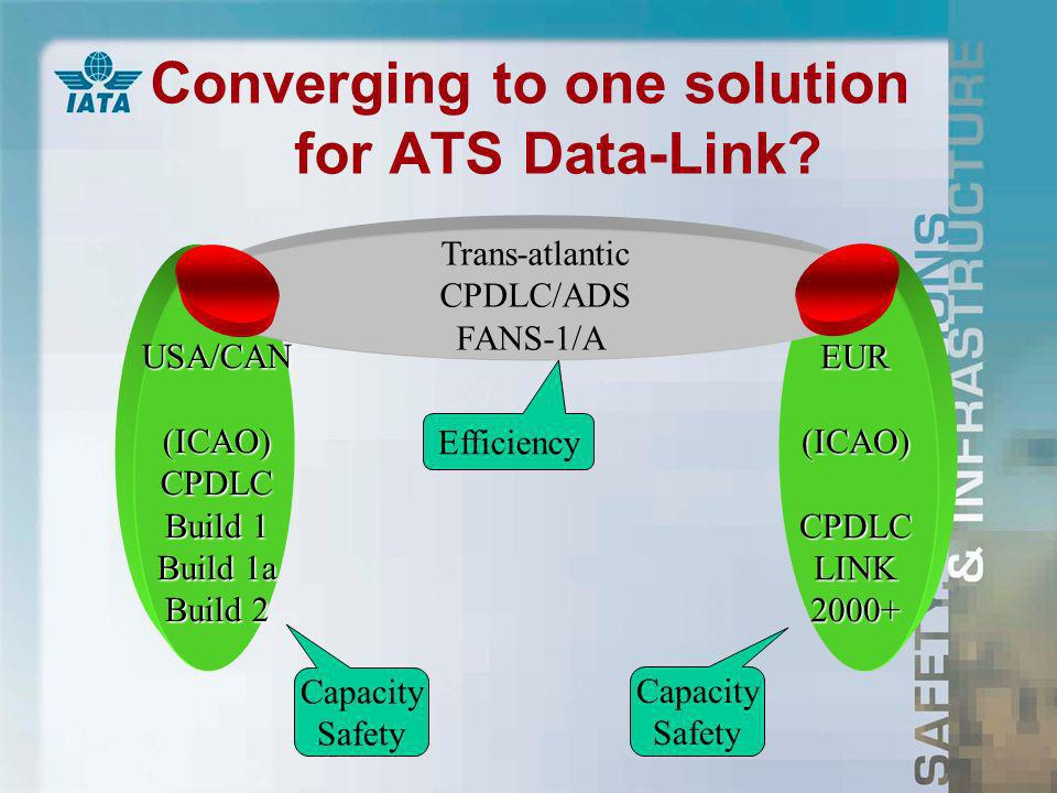 Converging to one solution for ATS Data-Link.