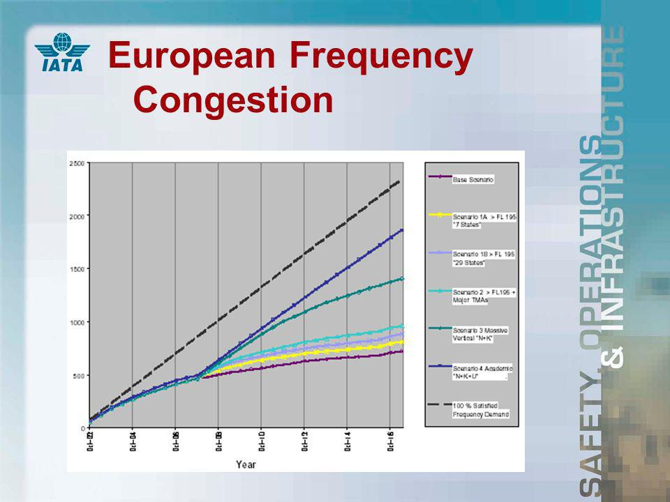 European Frequency Congestion