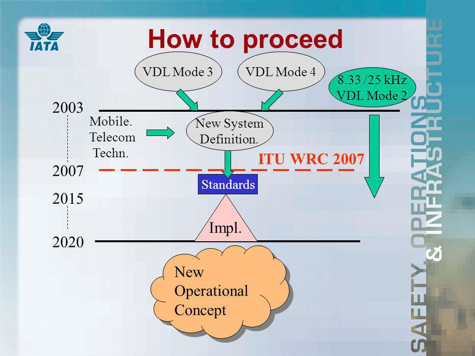 How to proceed /25 kHz VDL Mode 2 VDL Mode 4VDL Mode New Operational Concept New System Definition.
