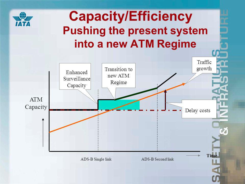 Capacity/Efficiency Pushing the present system into a new ATM Regime Enhanced Surveillance Capacity ADS-B Single linkADS-B Second link ATM Capacity Transition to new ATM Regime Time Traffic growth Delay costs