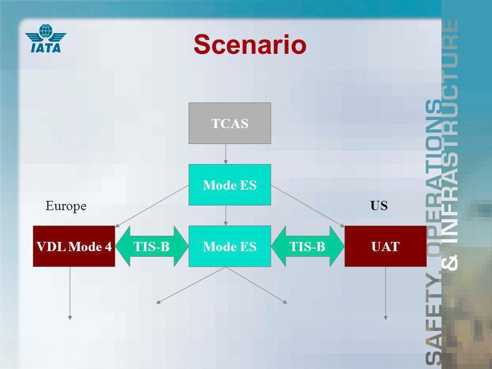 Scenario TCAS VDL Mode 4 Mode ES UATMode ESTIS-B EuropeUS