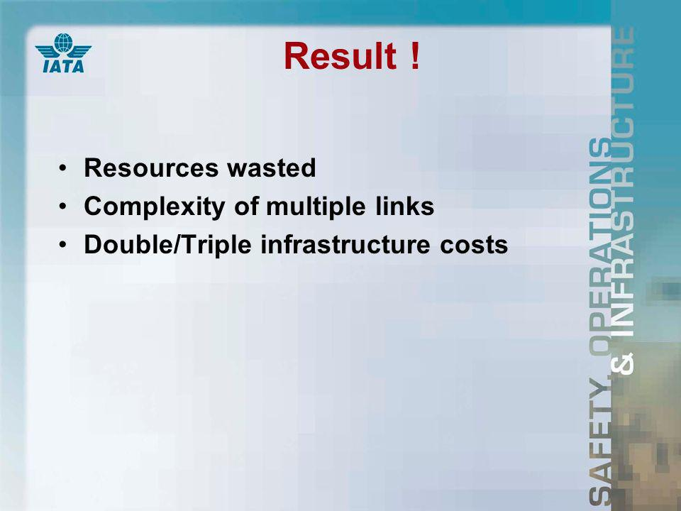 Result ! Resources wasted Complexity of multiple links Double/Triple infrastructure costs