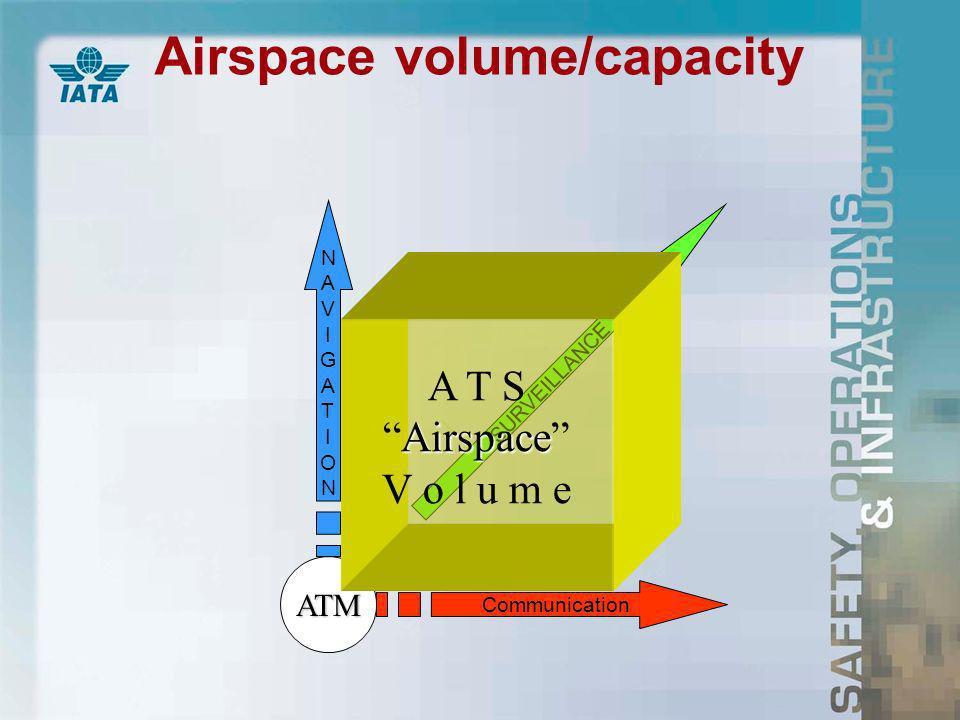 Airspace volume/capacity Communication NAVIGATIONNAVIGATION SURVEILLANCE ATM A T S Airspace Airspace V o l u m e