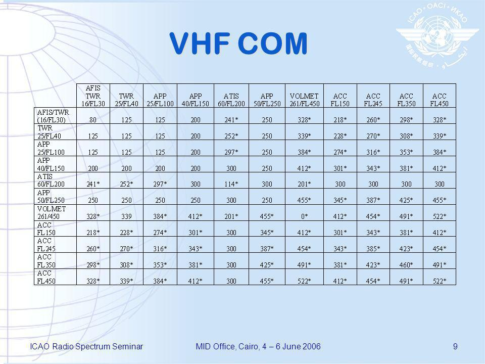 ICAO Radio Spectrum SeminarMID Office, Cairo, 4 – 6 June 20069 VHF COM