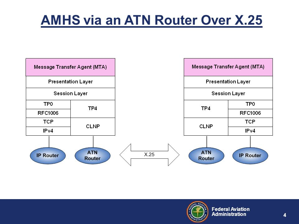 Federal Aviation Administration 4 AMHS via an ATN Router Over X.25