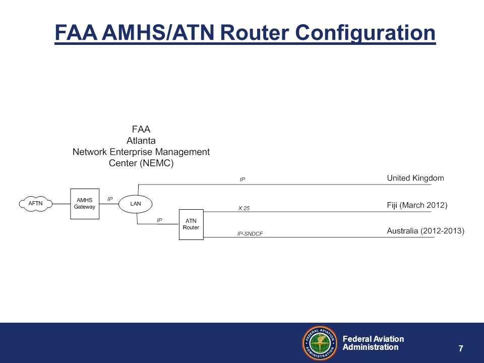 Federal Aviation Administration 7 FAA AMHS/ATN Router Configuration