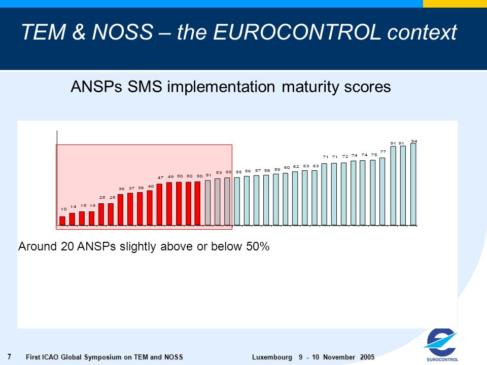 First ICAO Global Symposium on TEM and NOSS Luxembourg November ANSPs SMS implementation maturity scores Around 20 ANSPs slightly above or below 50% TEM & NOSS – the EUROCONTROL context