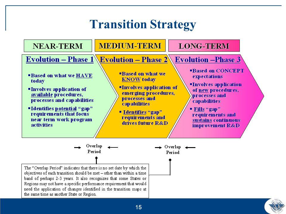 15 Transition Strategy