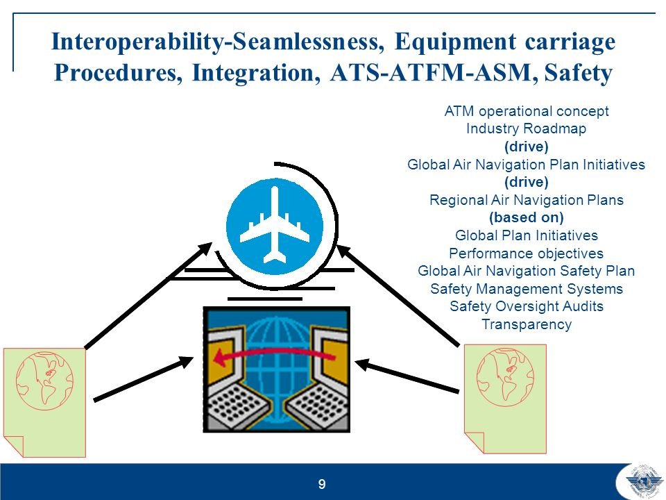 9 Interoperability-Seamlessness, Equipment carriage Procedures, Integration, ATS-ATFM-ASM, Safety ATM operational concept Industry Roadmap (drive) Glo