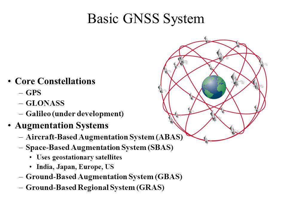 Basic GNSS System Core Constellations –GPS –GLONASS –Galileo (under development) Augmentation Systems –Aircraft-Based Augmentation System (ABAS) –Spac