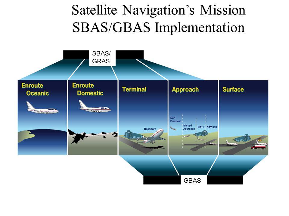 Satellite Navigations Mission SBAS/GBAS Implementation GBAS SBAS/ GRAS