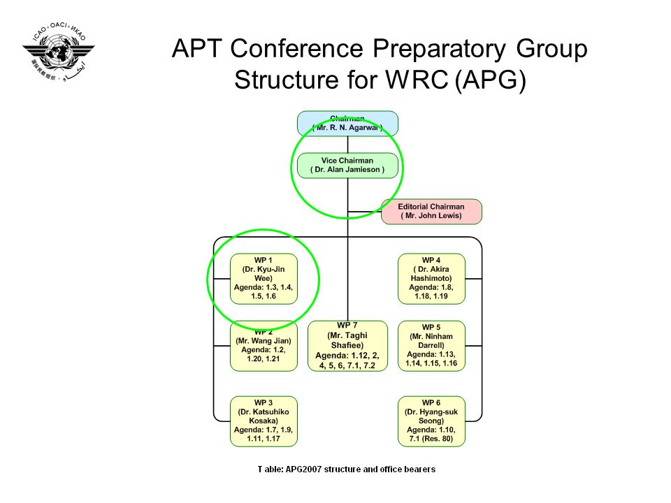 APT Conference Preparatory Group Structure for WRC (APG)