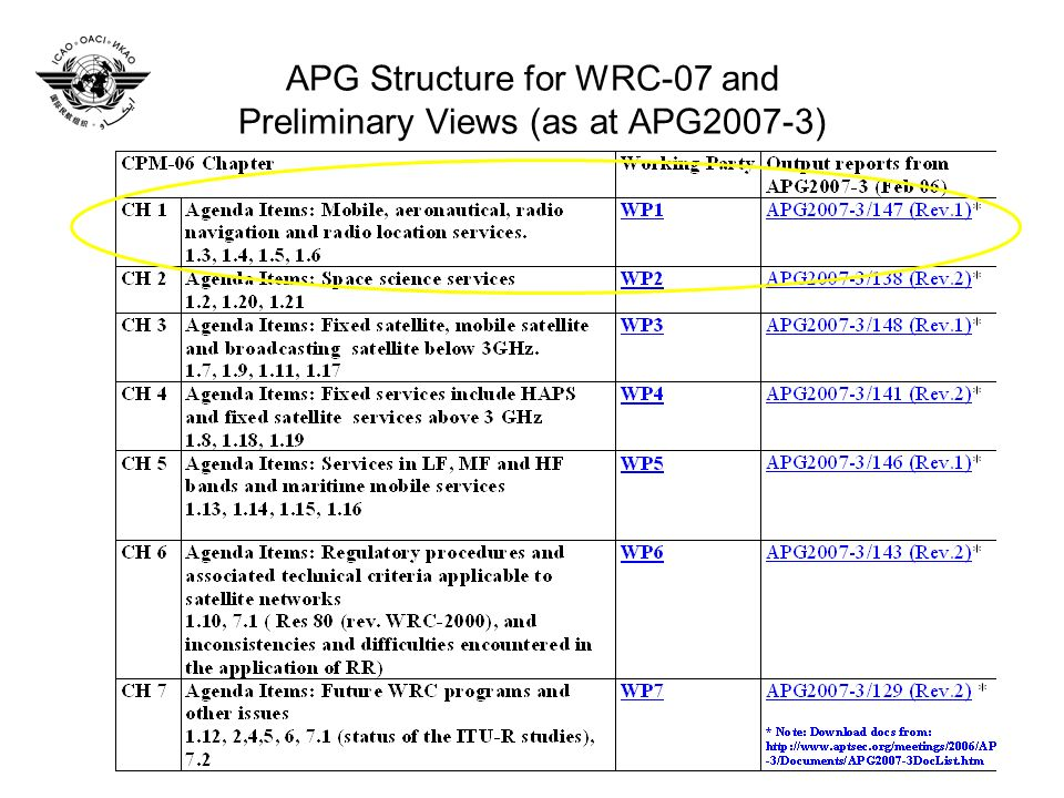 APG Structure for WRC-07 and Preliminary Views (as at APG2007-3)