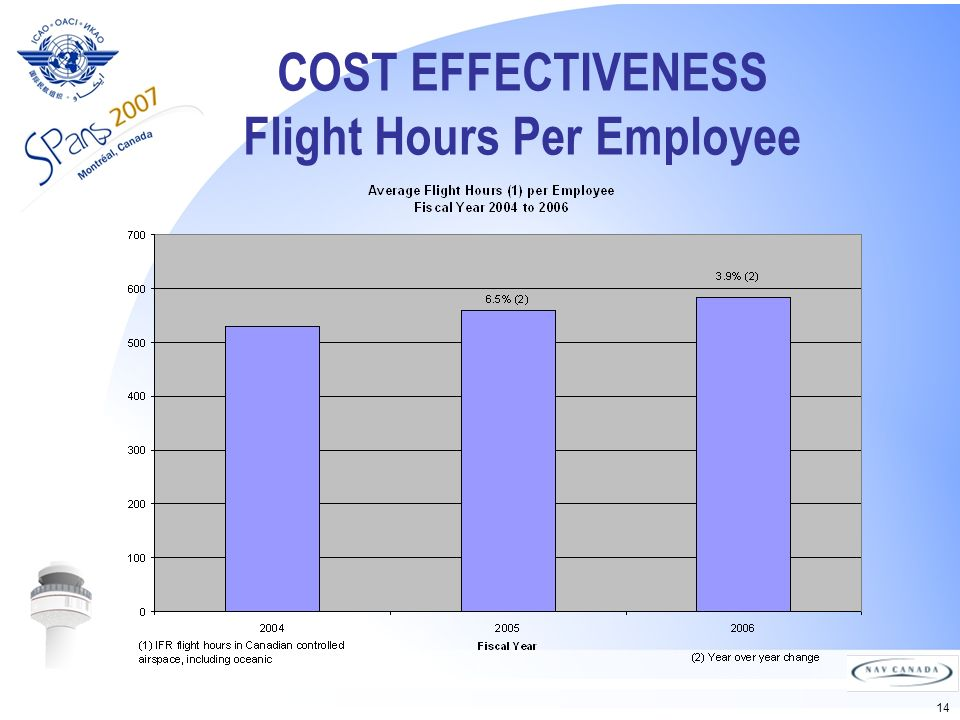 14 COST EFFECTIVENESS Flight Hours Per Employee