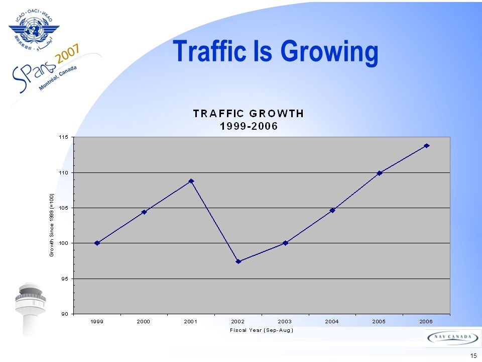 15 Traffic Is Growing