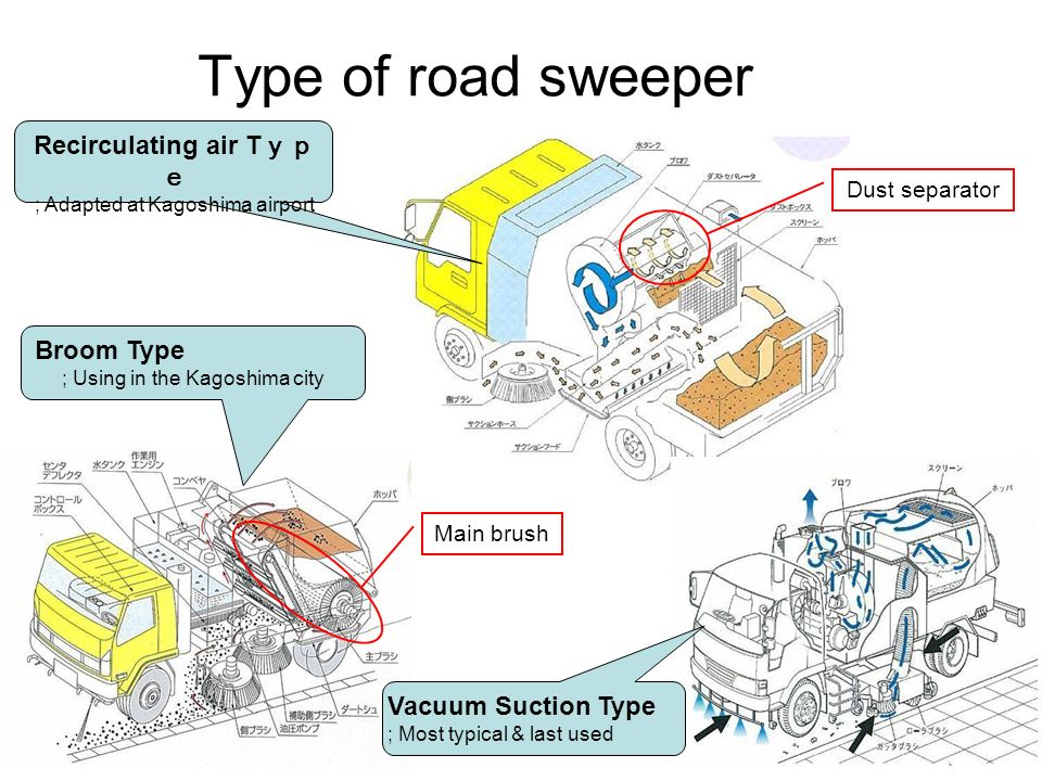 Main brush Dust separator Type of road sweeper Recirculating air T ; Adapted at Kagoshima airport Vacuum Suction Type ; Most typical & last used Broom Type ; Using in the Kagoshima city