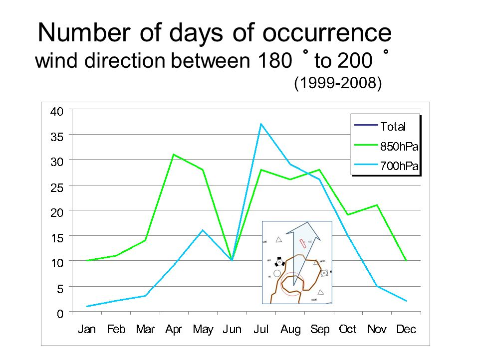 Number of days of occurrence wind direction between 180 to 200 ( )