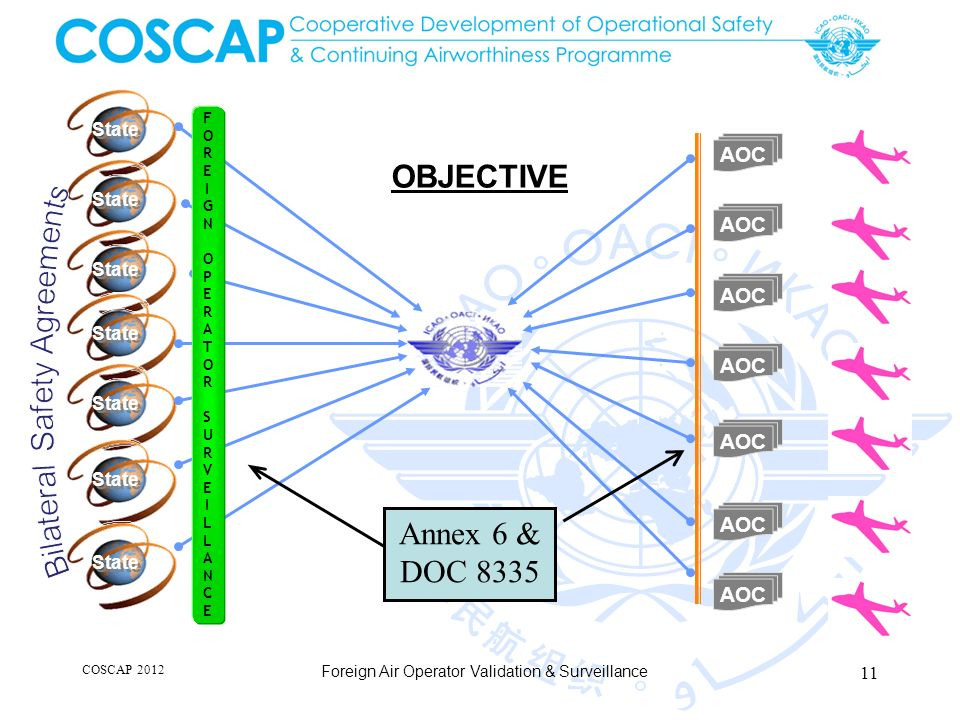 COSCAP 2012 Foreign Air Operator Validation & Surveillance AOC State FOREIGN OPERATOR SURVEILLANCEFOREIGN OPERATOR SURVEILLANCE OBJECTIVE Annex 6 & DOC 8335 11