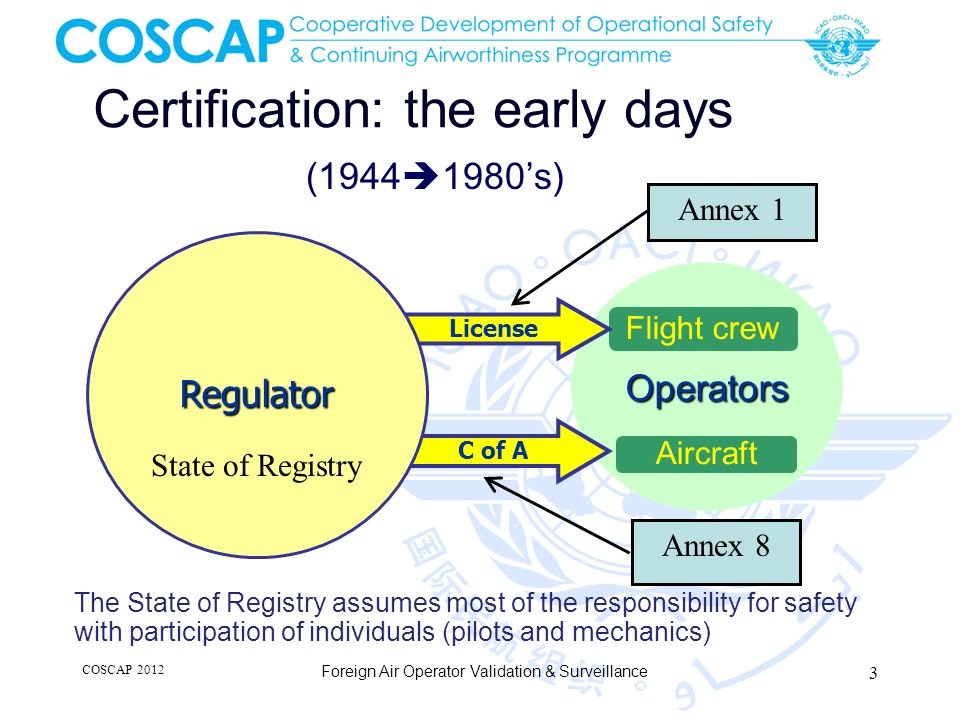 Outline Historical and current situation – ICAO Problem Statement Solutions and Objectives ICAO Assembly Resolution and SARPs DOC 8335, Part VI - Guidance for foreign operators International Register of AOCs COSCAP 2012 Foreign Air Operator Validation & Surveillance 24