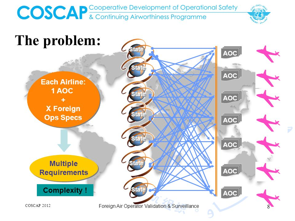 COSCAP 2012 Foreign Air Operator Validation & Surveillance AOC State Each Airline: 1 AOC + X Foreign Ops Specs Each Airline: 1 AOC + X Foreign Ops Specs Multiple Requirements Multiple Requirements Complexity .