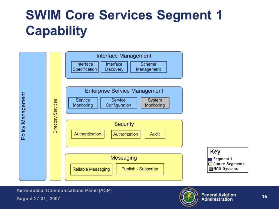 Aeronautical Communications Panel (ACP) August 27-31, 2007 15 SWIM Core Services Segment 1 Capability Key Segment 1 Future Segments NAS Systems