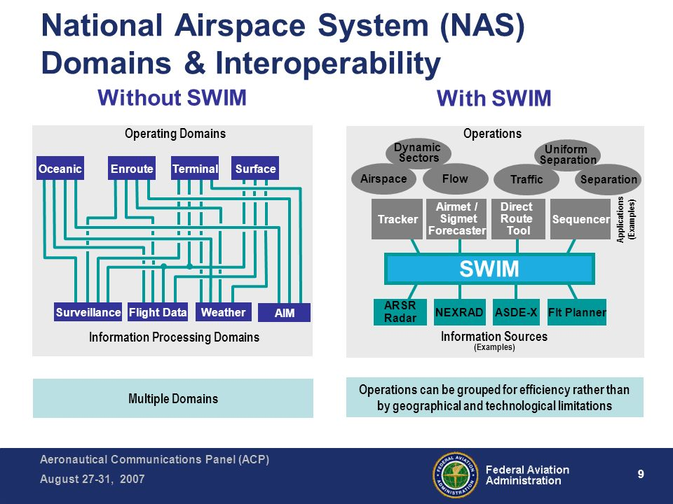 Aeronautical Communications Panel (ACP) August 27-31, 2007 9 National Airspace System (NAS) Domains & Interoperability Operations can be grouped for efficiency rather than by geographical and technological limitations Without SWIM With SWIM Operating Domains Information Processing Domains Oceanic Surveillance Enroute Flight Data Terminal Weather Surface AIM SWIM Tracker Airmet / Sigmet Forecaster Direct Route Tool Sequencer Operations Applications (Examples) Dynamic Sectors Airspace Flow Uniform Separation TrafficSeparation Information Sources (Examples) ARSR Radar NEXRADASDE-XFlt Planner Multiple Domains
