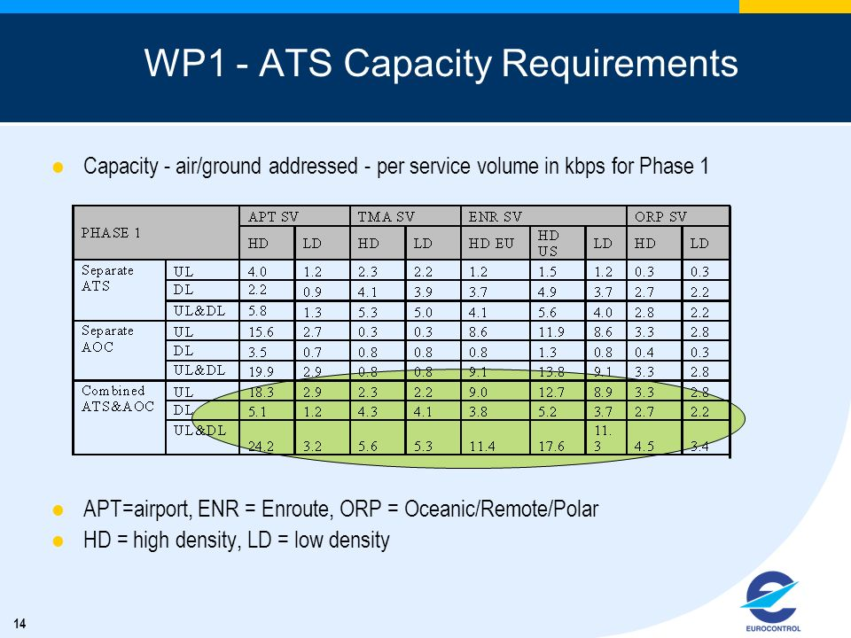 14 WP1 - ATS Capacity Requirements Capacity - air/ground addressed - per service volume in kbps for Phase 1 APT=airport, ENR = Enroute, ORP = Oceanic/
