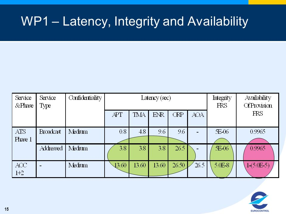 15 WP1 – Latency, Integrity and Availability