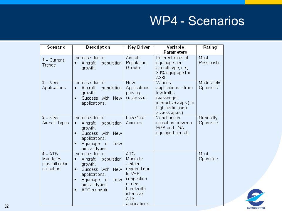32 WP4 - Scenarios