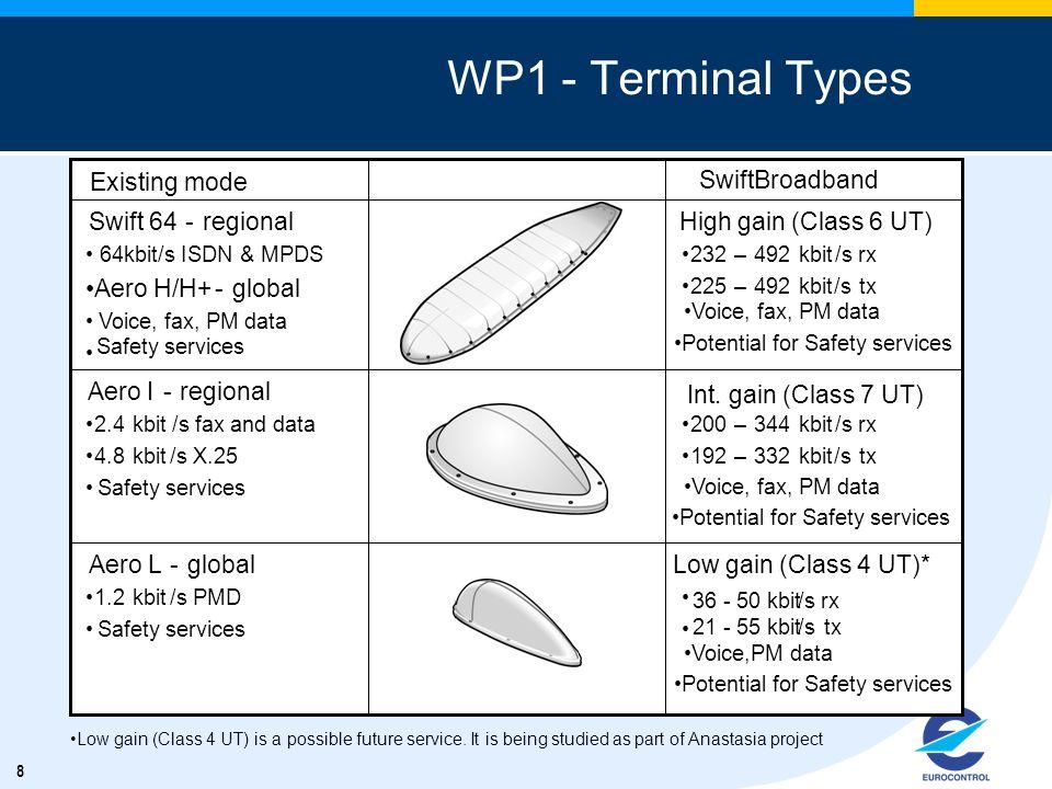 8 WP1 - Terminal Types Aero low gain BGAN tbd kbit/s rx tbd kbit/stx Aero L-global 1.2kbit/s PMD Safety services Aero I BGAN 200–344kbit/s rx 192–332k