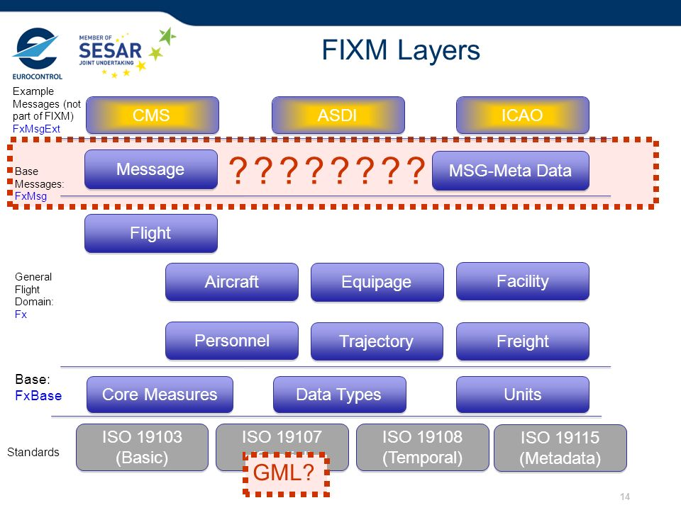 14 ???????? FIXM Layers Core Measures Data Types Aircraft Flight Freight Message Base: FxBase General Flight Domain: Fx Base Messages: FxMsg MSG-Meta