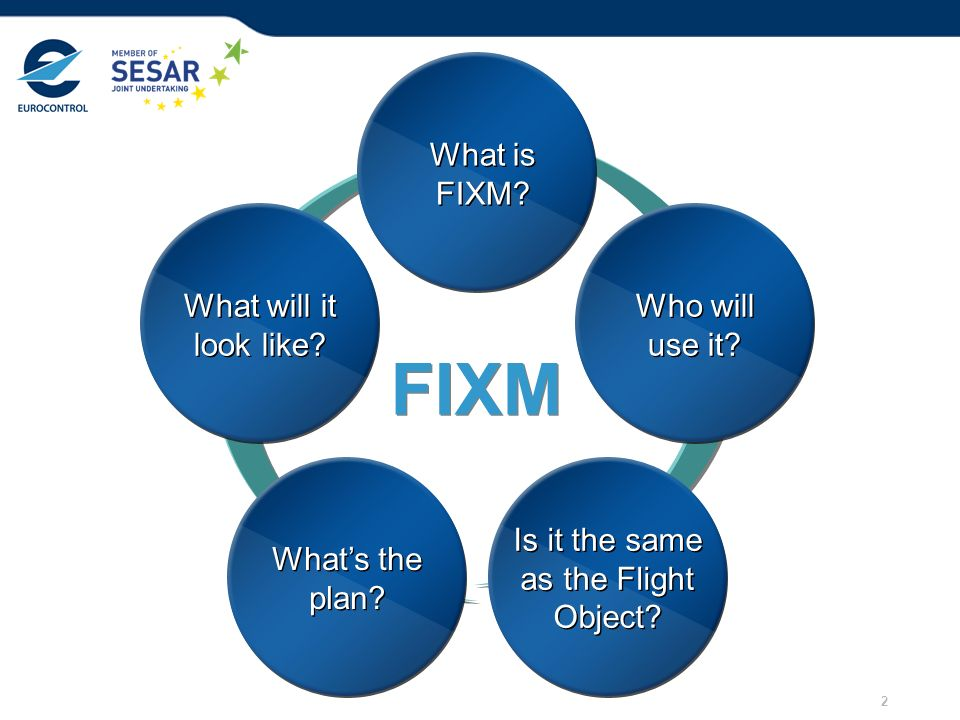 2 What is FIXM? What is FIXM? Who will use it? Who will use it? Is it the same as the Flight Object? Is it the same as the Flight Object? Whats the pl