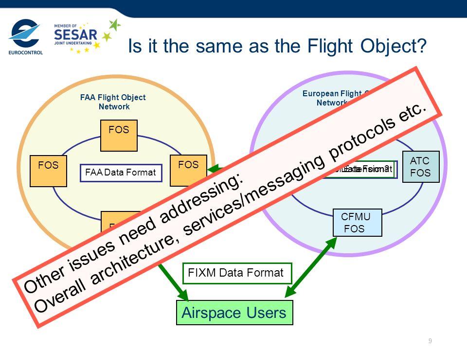 9 European Flight Object Network: ED133 ATC FOS ATC FOS ATC FOS CFMU FOS ED133 Data Format FAA Flight Object Network FOS FAA Data Format Airspace User