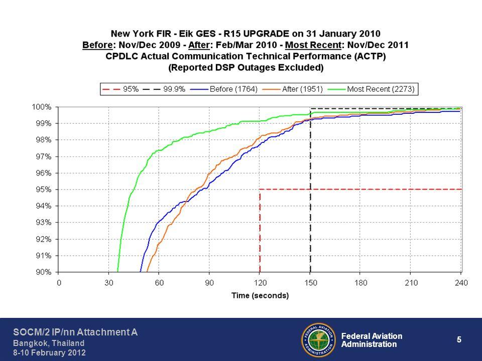 16 Federal Aviation Administration SOCM/2 IP/nn Attachment A Bangkok, Thailand 8-10 February 2012 Data Link Performance Comparison for Aussaguel GES (AOW2)