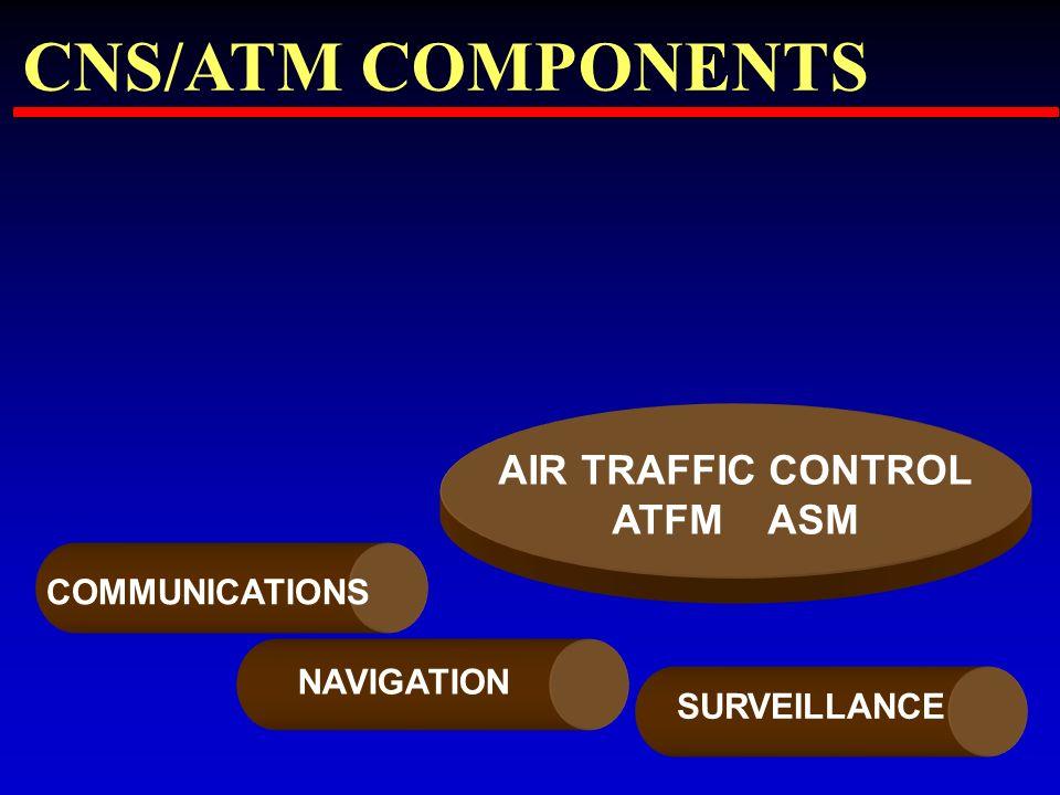 AIR TRAFFIC CONTROL ATFM ASM CNS/ATM COMPONENTS COMMUNICATIONS NAVIGATION SURVEILLANCE
