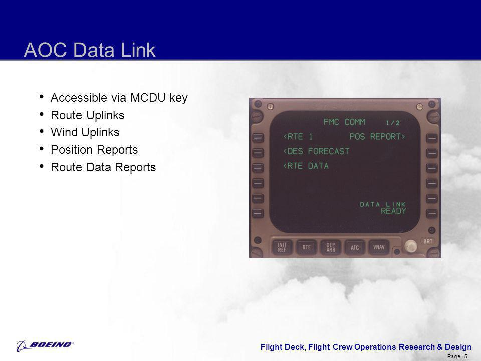 Flight Deck, Flight Crew Operations Research & Design Page 15 AOC Data Link Accessible via MCDU key Route Uplinks Wind Uplinks Position Reports Route