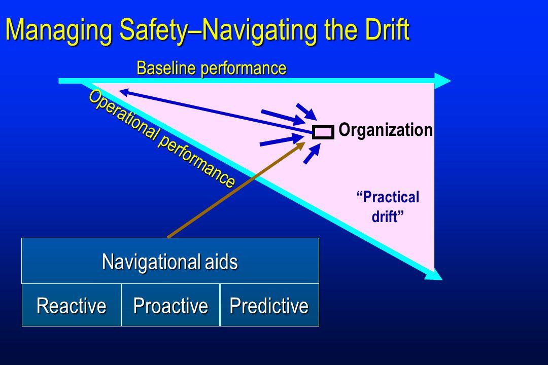 Managing Safety–Navigating the Drift Baseline performance Practical drift Operational performance Organization Navigational aids ReactiveProactivePred