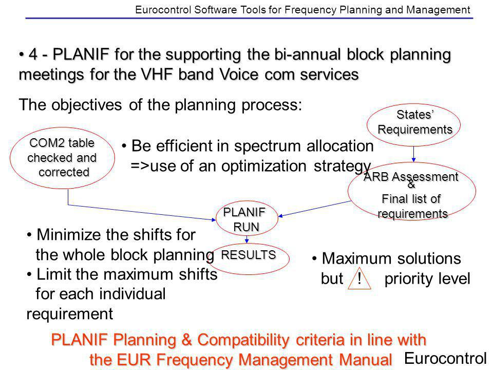 Eurocontrol Eurocontrol Software Tools for Frequency Planning and Management 4 - PLANIF for the supporting the bi-annual block planning meetings for t